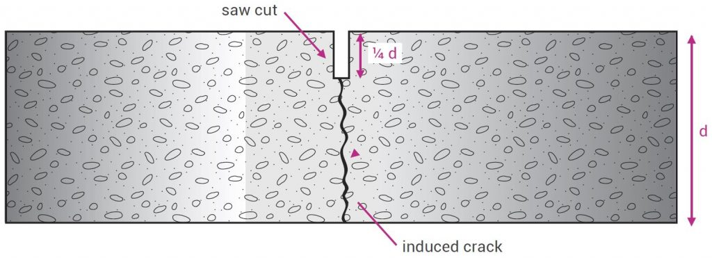 Sectional diagram showing a sawcut in a concrete slab, creating a control joint.